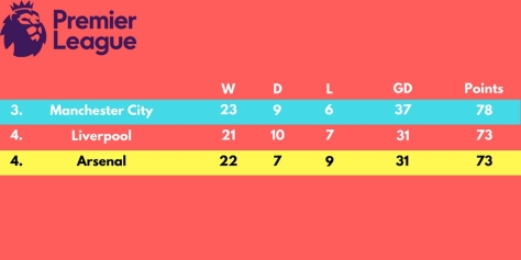 Manchester City-4
